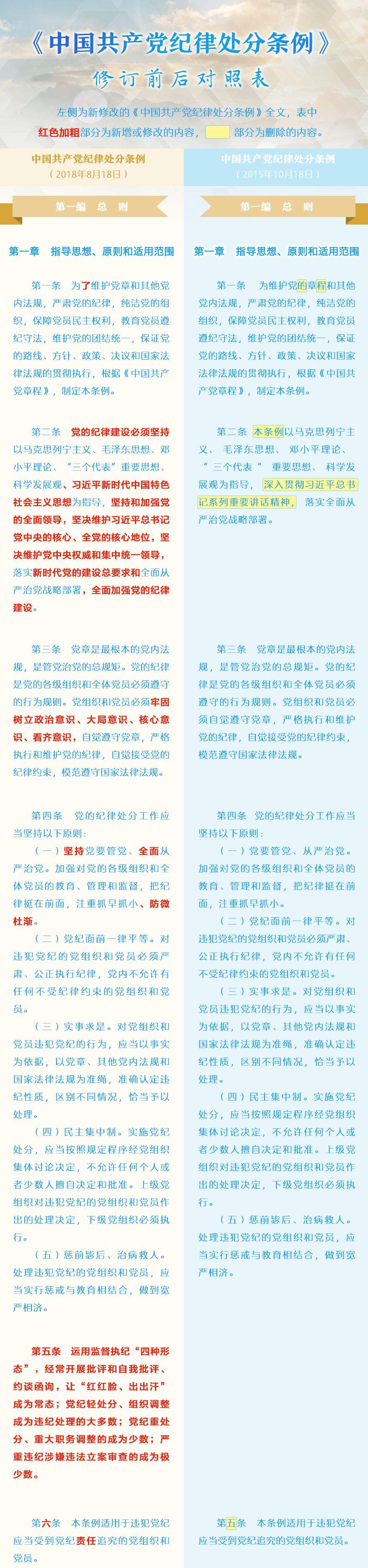 中国共产党纪律处分条例修改前后对照.jpg
